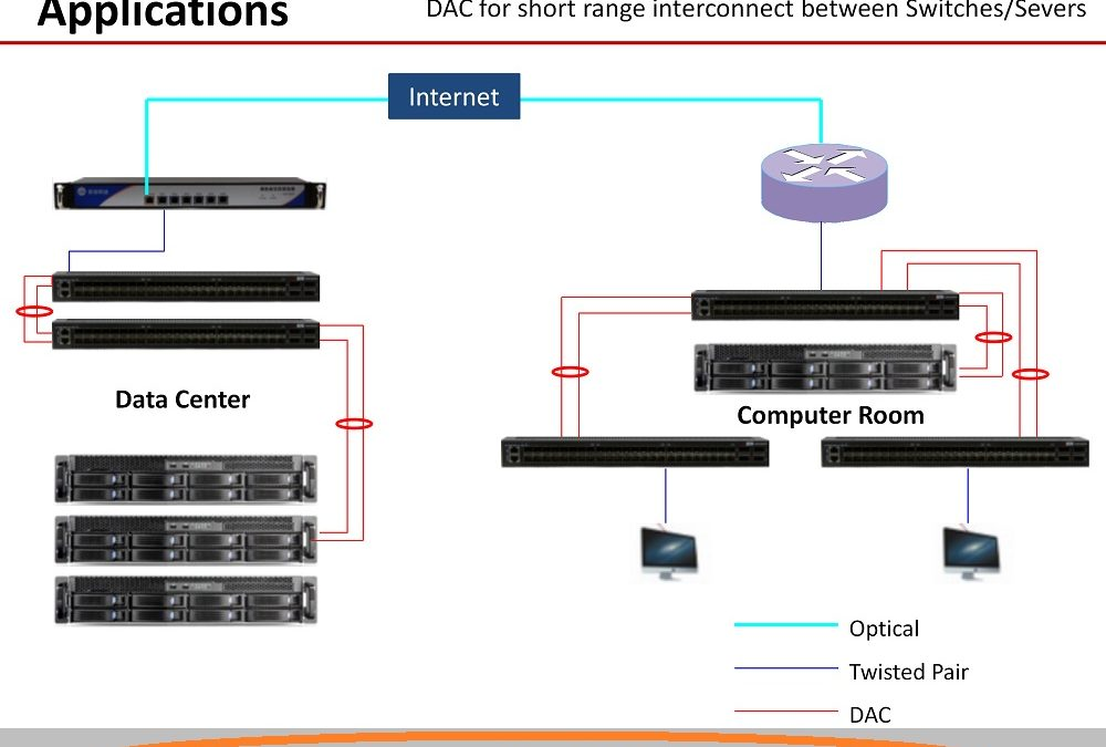 DAC Cable for short range interconnection between switches and servers