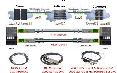 Gerneral Overview of DAC Cable