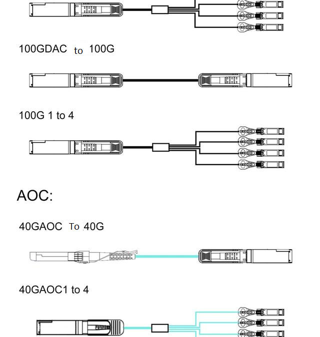 DAC &AOC cable connection solution